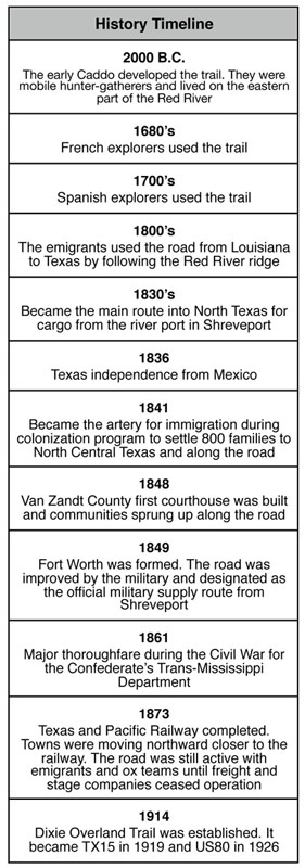 History Timeline of the Dallas - Shreveport Road