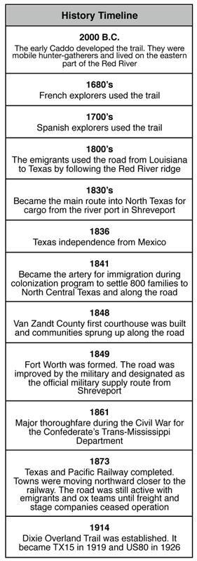 History Timeline of the Dallas - Shreveport Road