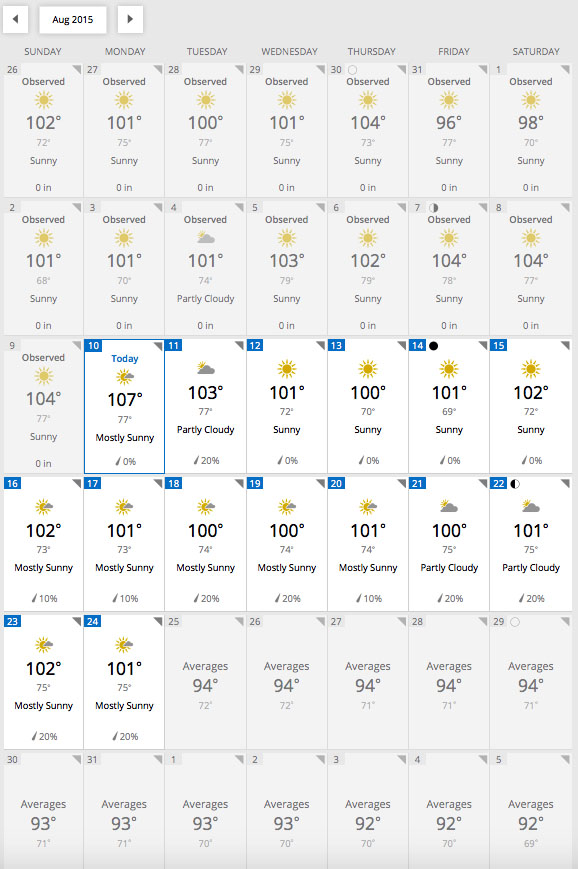 August 2015 Weather Forecast